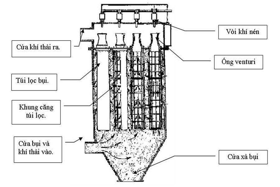 nguyên lý hệ thống bag filter